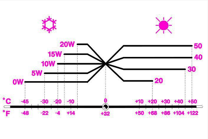 تفاوت-روغن-10W40-و-20W50