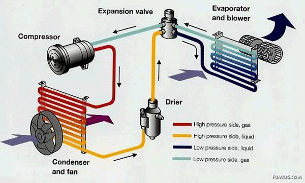 دانستنی های مهم قبل از روشنکردن کولر خودرو