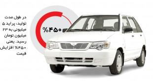 بازار سیاه ناامنترین خودرو